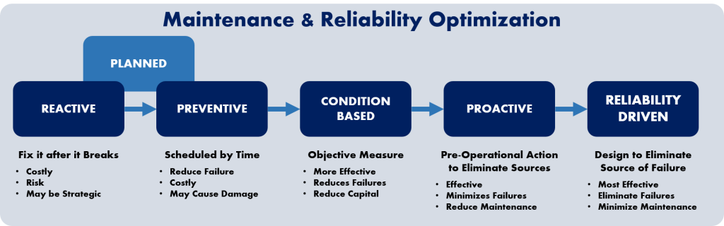 19 - Maintenance & Reliability Best Practices Implementation 2