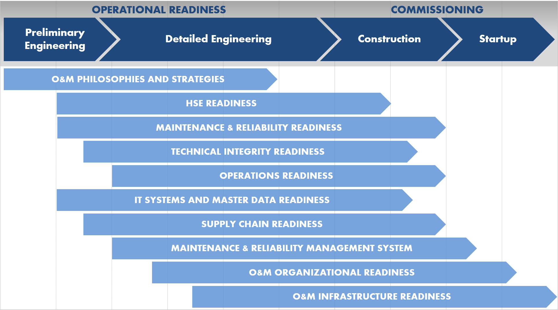 project management and operational readiness 4 days ago  without operational readiness we get dead cat syndrome: dead cats   between project build-out and delivery, and project managers feel it.